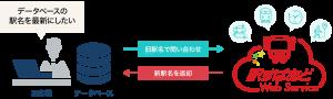 img_ews_free_utilization